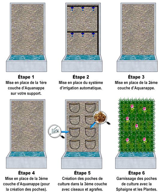 Pack mur végétal Intérieur Aquanappe XS